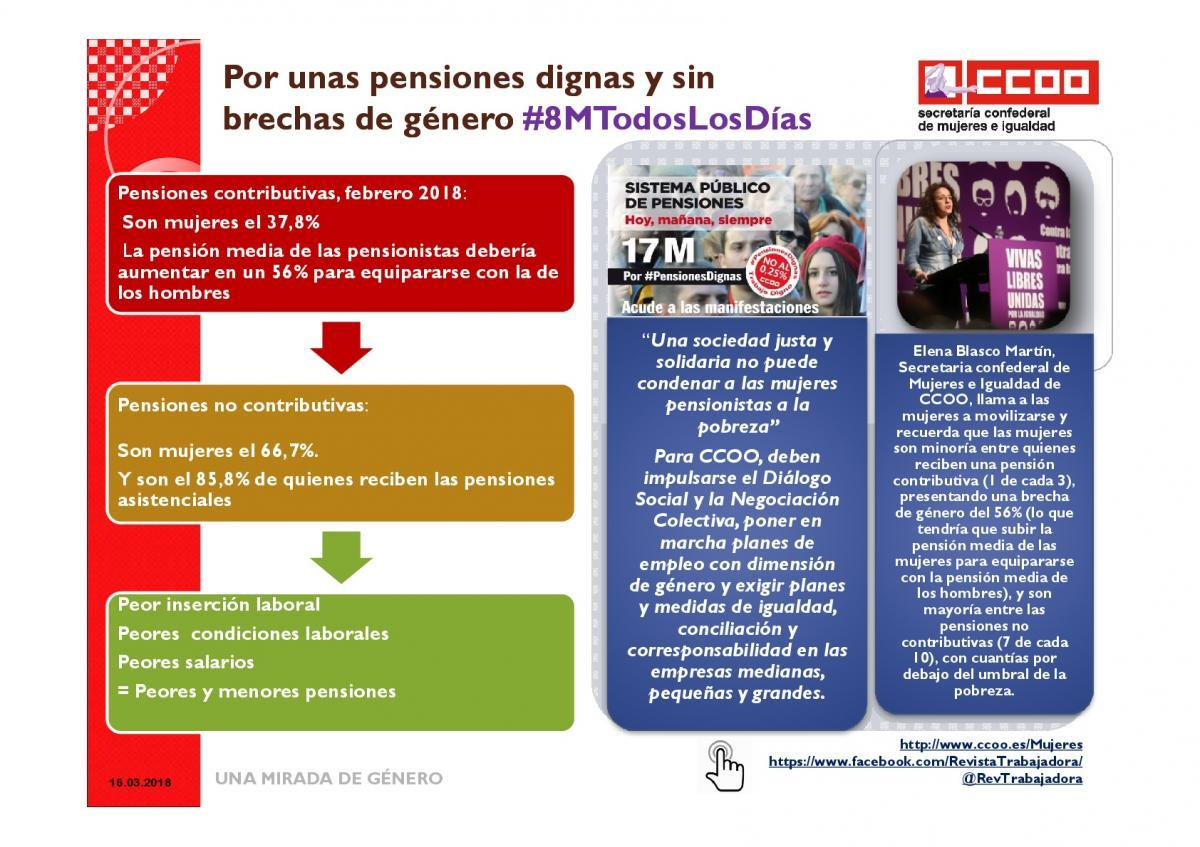 Pensiones Mujeres